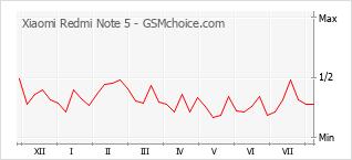 Grafico di modifiche della popolarità del telefono cellulare Xiaomi Redmi Note 5