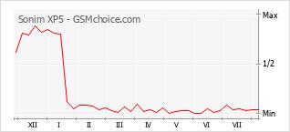 Gráfico de los cambios de popularidad Sonim XP5