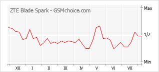 Gráfico de los cambios de popularidad ZTE Blade Spark
