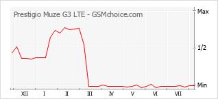 Diagramm der Poplularitätveränderungen von Prestigio Muze G3 LTE