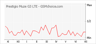 Popularity chart of Prestigio Muze G3 LTE