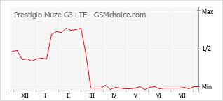 Gráfico de los cambios de popularidad Prestigio Muze G3 LTE