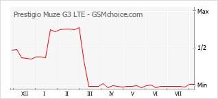 Grafico di modifiche della popolarità del telefono cellulare Prestigio Muze G3 LTE