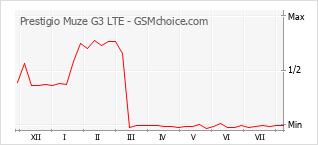 Диаграмма изменений популярности телефона Prestigio Muze G3 LTE