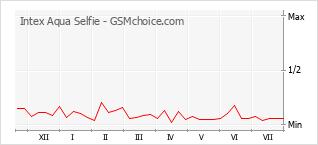 Le graphique de popularité de Intex Aqua Selfie
