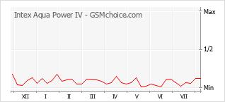 Popularity chart of Intex Aqua Power IV