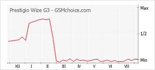 Gráfico de los cambios de popularidad Prestigio Wize G3