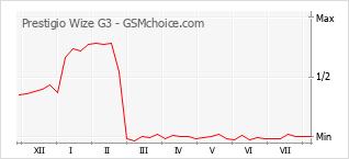 Populariteit van de telefoon: diagram Prestigio Wize G3