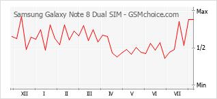 Le graphique de popularité de Samsung Galaxy Note 8 Dual SIM