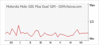 Gráfico de los cambios de popularidad Motorola Moto G5S Plus Dual SIM