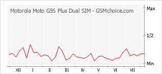 Le graphique de popularité de Motorola Moto G5S Plus Dual SIM