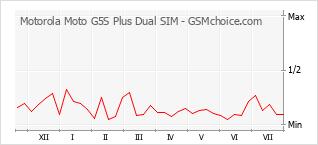 Grafico di modifiche della popolarità del telefono cellulare Motorola Moto G5S Plus Dual SIM