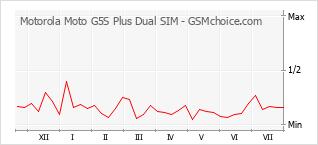Populariteit van de telefoon: diagram Motorola Moto G5S Plus Dual SIM