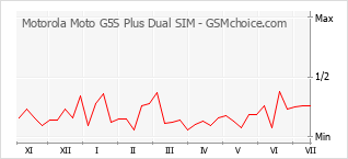 Traçar mudanças de populariedade do telemóvel Motorola Moto G5S Plus Dual SIM