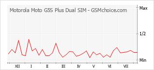 Диаграмма изменений популярности телефона Motorola Moto G5S Plus Dual SIM
