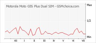 手機聲望改變圖表 Motorola Moto G5S Plus Dual SIM