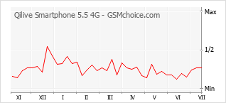 Popularity chart of Qilive Smartphone 5.5 4G