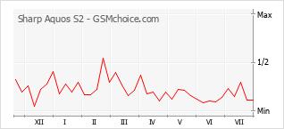 Grafico di modifiche della popolarità del telefono cellulare Sharp Aquos S2