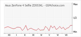 Traçar mudanças de populariedade do telemóvel Asus ZenFone 4 Selfie ZD553KL