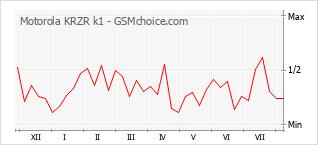 Diagramm der Poplularitätveränderungen von Motorola KRZR k1