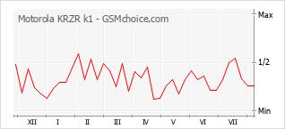 Gráfico de los cambios de popularidad Motorola KRZR k1