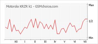 Grafico di modifiche della popolarità del telefono cellulare Motorola KRZR k1