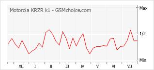 Traçar mudanças de populariedade do telemóvel Motorola KRZR k1