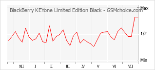 Popularity chart of BlackBerry KEYone Limited Edition Black