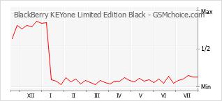 Populariteit van de telefoon: diagram BlackBerry KEYone Limited Edition Black