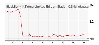 Диаграмма изменений популярности телефона BlackBerry KEYone Limited Edition Black