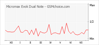 Popularity chart of Micromax Evok Dual Note