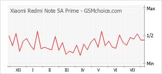Grafico di modifiche della popolarità del telefono cellulare Xiaomi Redmi Note 5A Prime