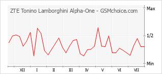 Gráfico de los cambios de popularidad ZTE Tonino Lamborghini Alpha-One