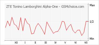 Grafico di modifiche della popolarità del telefono cellulare ZTE Tonino Lamborghini Alpha-One