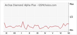 Popularity chart of Archos Diamond Alpha Plus
