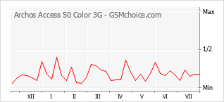 Popularity chart of Archos Access 50 Color 3G