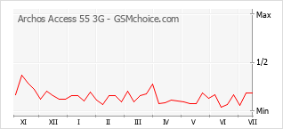 Popularity chart of Archos Access 55 3G