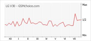 Gráfico de los cambios de popularidad LG V30