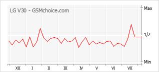 Le graphique de popularité de LG V30