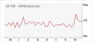 Grafico di modifiche della popolarità del telefono cellulare LG V30