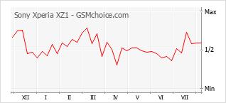 Popularity chart of Sony Xperia XZ1