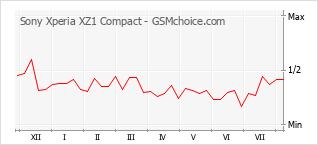 Gráfico de los cambios de popularidad Sony Xperia XZ1 Compact