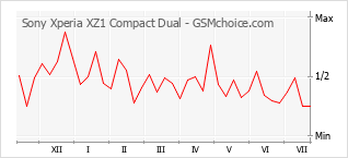 Popularity chart of Sony Xperia XZ1 Compact Dual