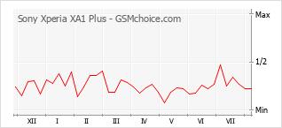 Popularity chart of Sony Xperia XA1 Plus
