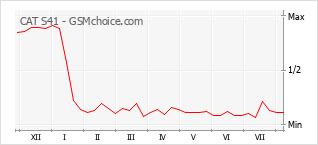 Gráfico de los cambios de popularidad CAT S41
