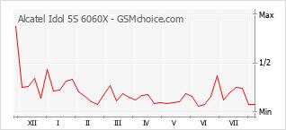 Diagramm der Poplularitätveränderungen von Alcatel Idol 5S 6060X