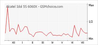 Le graphique de popularité de Alcatel Idol 5S 6060X