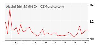 Traçar mudanças de populariedade do telemóvel Alcatel Idol 5S 6060X
