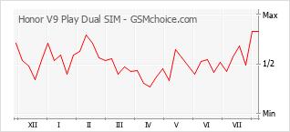 Diagramm der Poplularitätveränderungen von Honor V9 Play Dual SIM