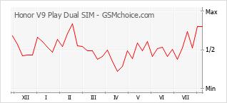 手機聲望改變圖表 Honor V9 Play Dual SIM